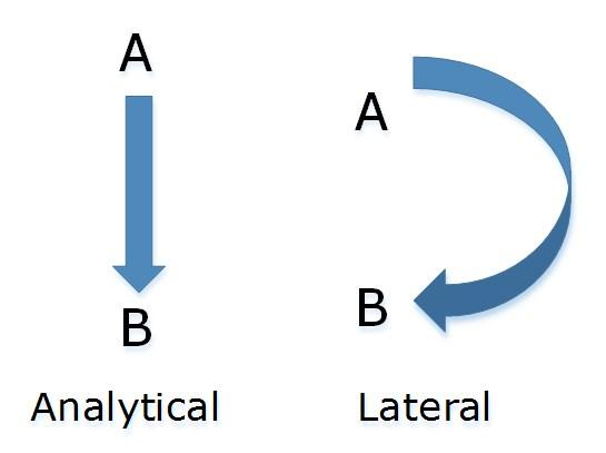 http://thepeakperformancecenter.com/wp-content/uploads/2016/06/Analytical-vs.-Lateral-Thinking.jpg