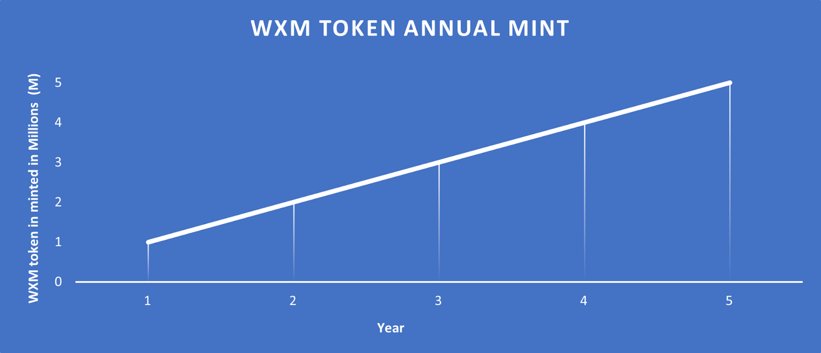 WXM Token Annual Mint