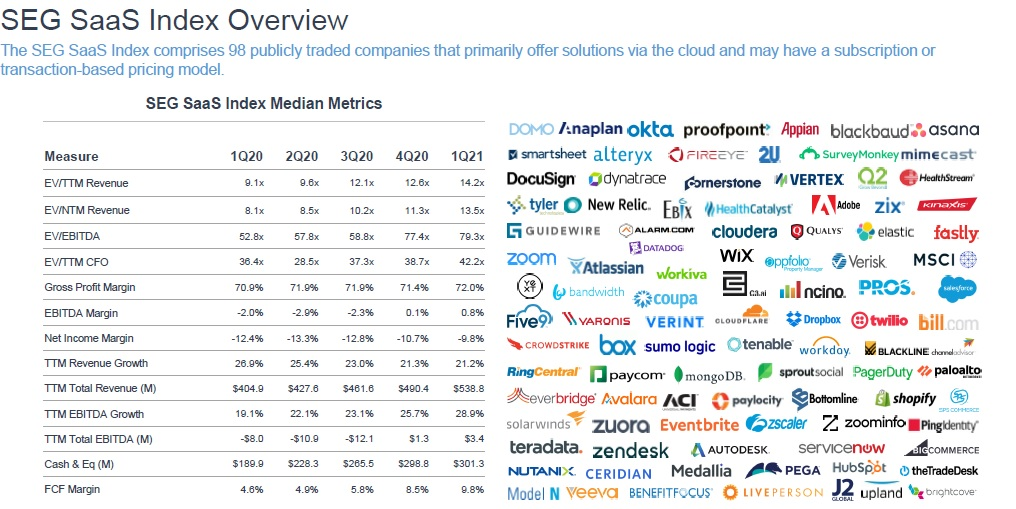 Software Equity Group Q1 2020 SaaS Median Metrics