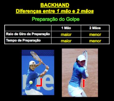 Backhand: diferença entre uma e duas mãos