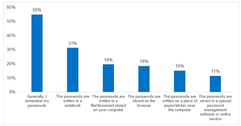Stem the leak: 83% think up their own passwords and half don't know how to check if they have been compromised 2