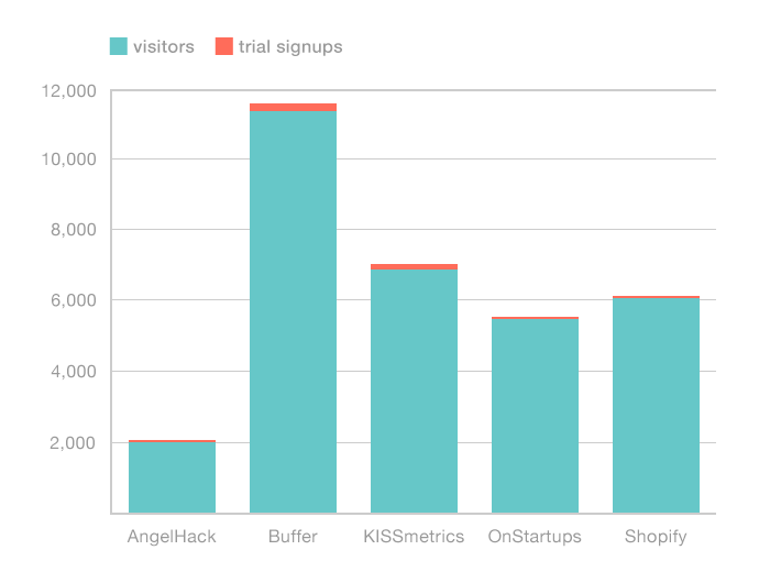 GrooveHQ study results
