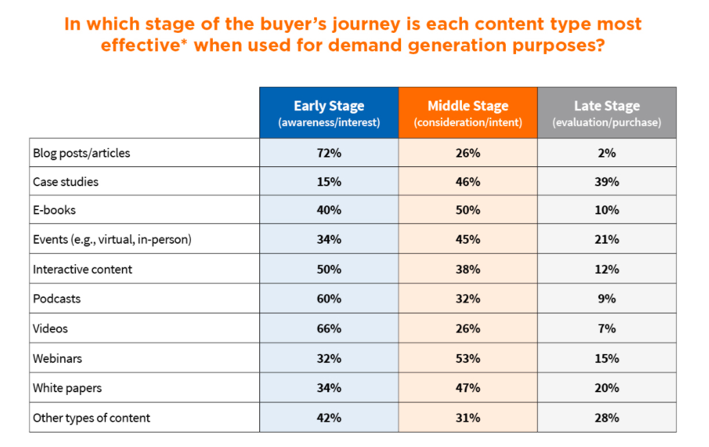 B2B Demand Generation Strategy: Free And Valuable Content - Content Marketing Institute Chart