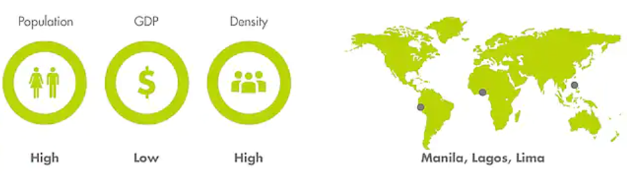 Cidade densamente povoada: população alta, GDP baixo, densidade alta
