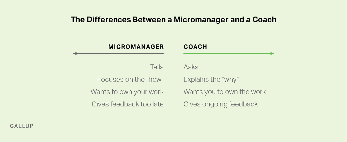 the differences between micromanagers and coaches according to Gallup