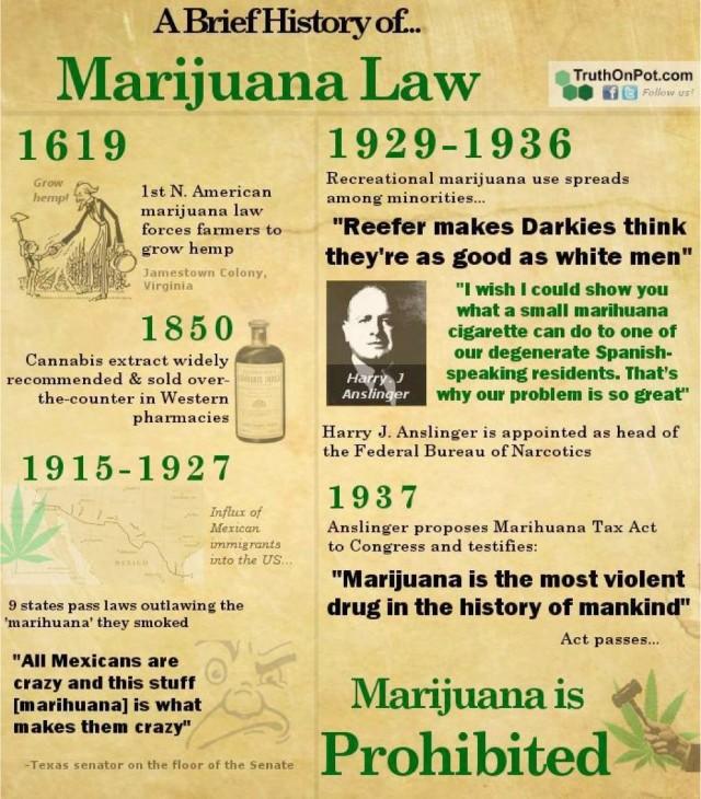MARIJUANA LAWS IN THE PAST