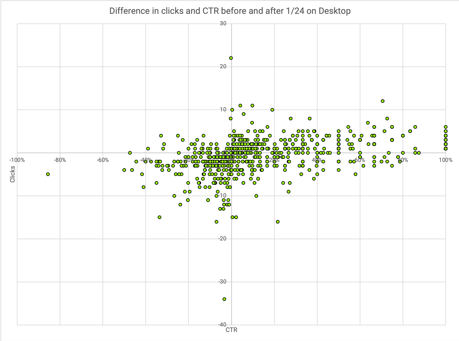 Scatter chart with Click/CTR changes before and after 1/24 for desktop