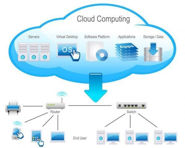 Kết quả hình ảnh cho tìm hiểu công nghệ đám mây