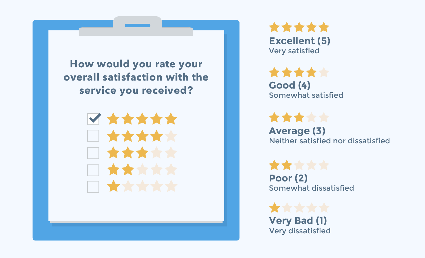 CSAT surveys are the most popular way to measure customer satisfaction