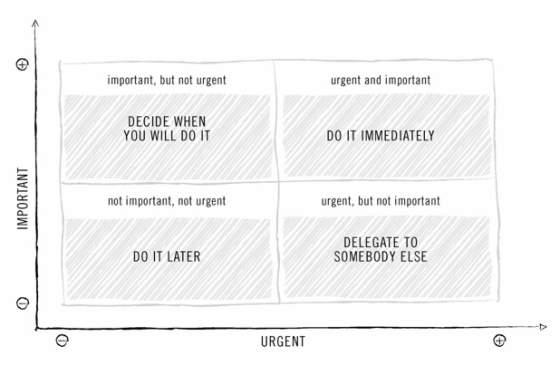 Eisenhower Matrix productivity method