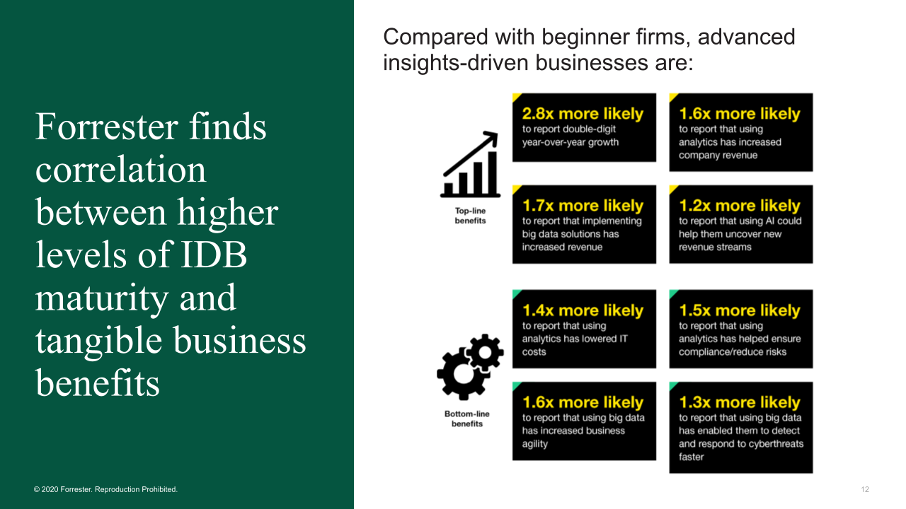 Chart showing correlation between higher levels of IDB maturity and tangible business benefits