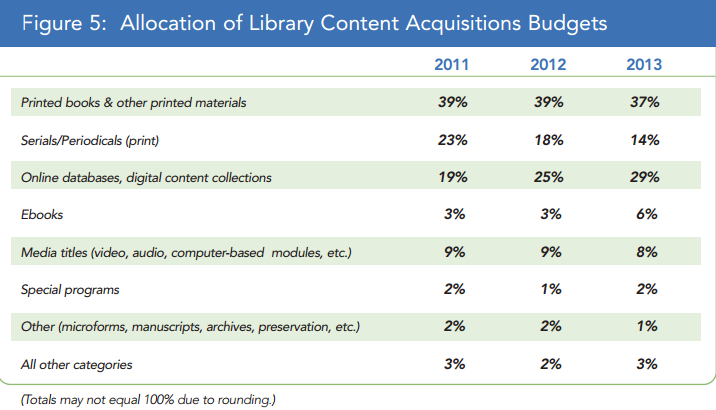 Allocation of Library Budgets in regards to Content Acquisitions