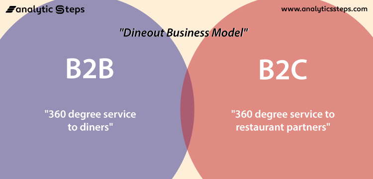 The image shows the business model of Dineout which incorporates both B2B and B2C services