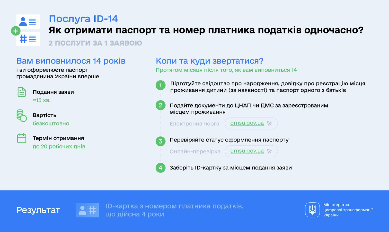 https://thedigital.gov.ua/storage/uploads/images/news_post/2020/5/v-ukraini-zapratsyuvala-kompleksna-posluga-dlya-pidlitkiv-id-14/INFOGRAPHICS.png