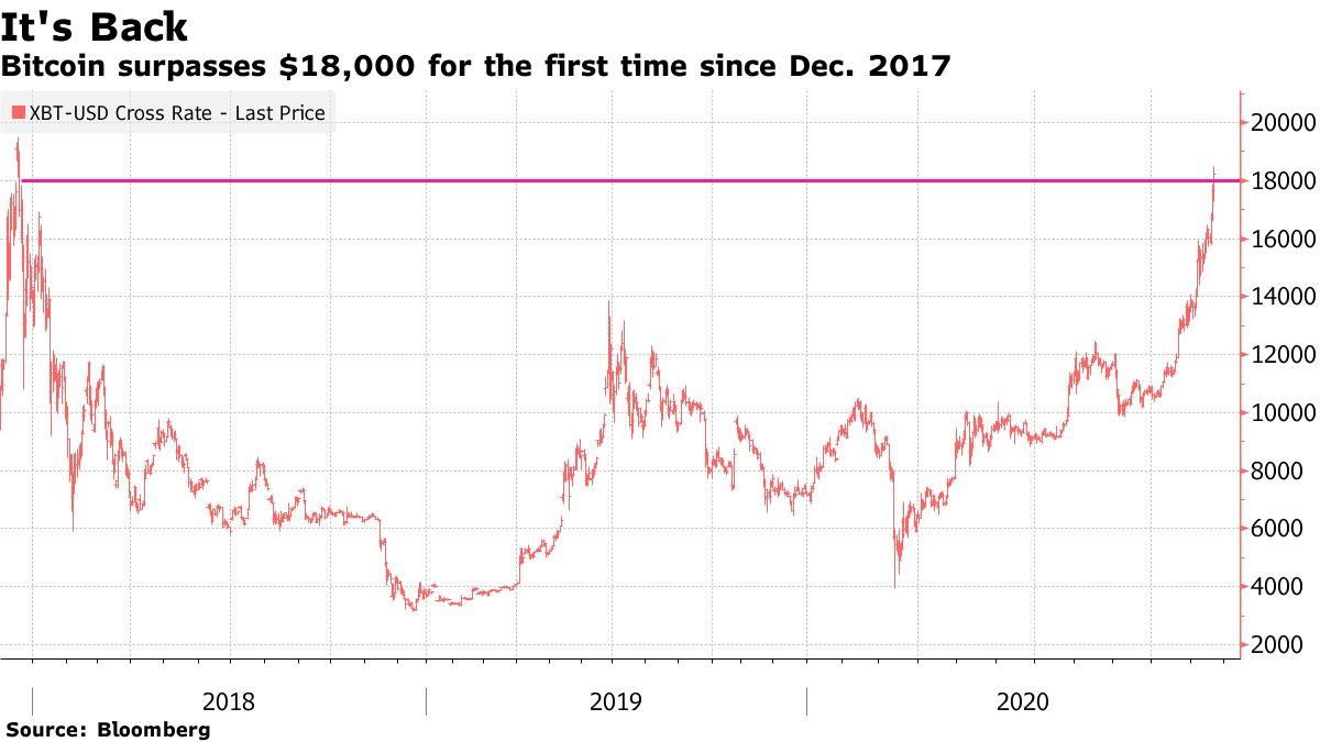 Preço do Bitcoin desde dezembro de 2017