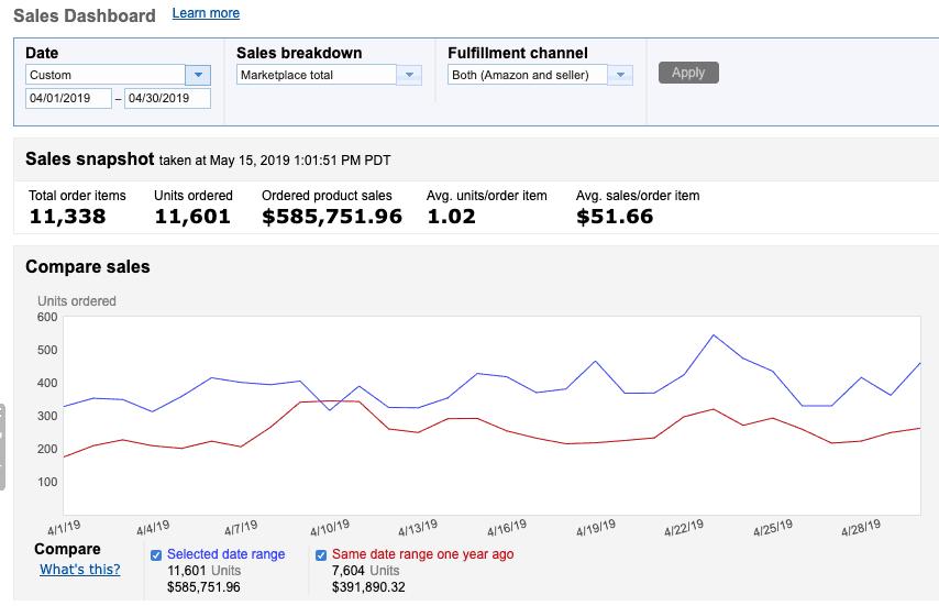 Screenshot of April 2019 Amazon sales