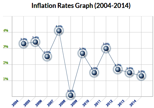Inflation Rate Graph