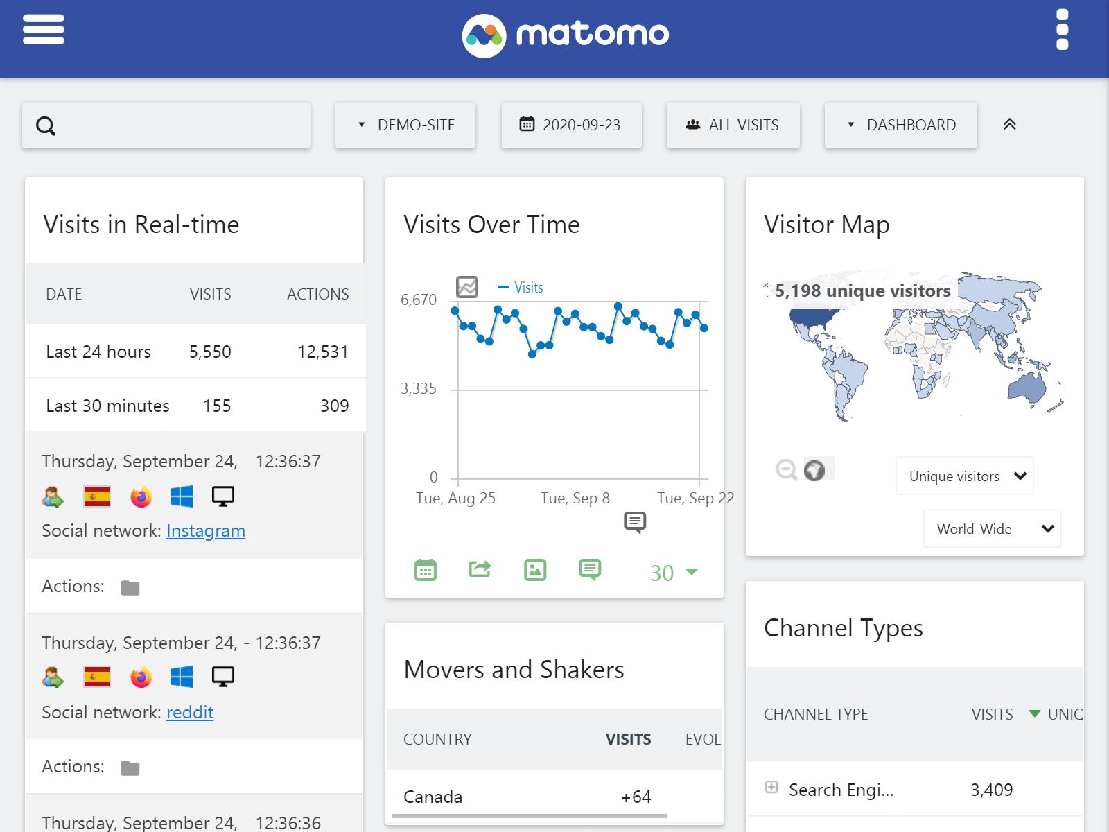 Matomo - софтуер за анализ на данни хостван на собствен сървър