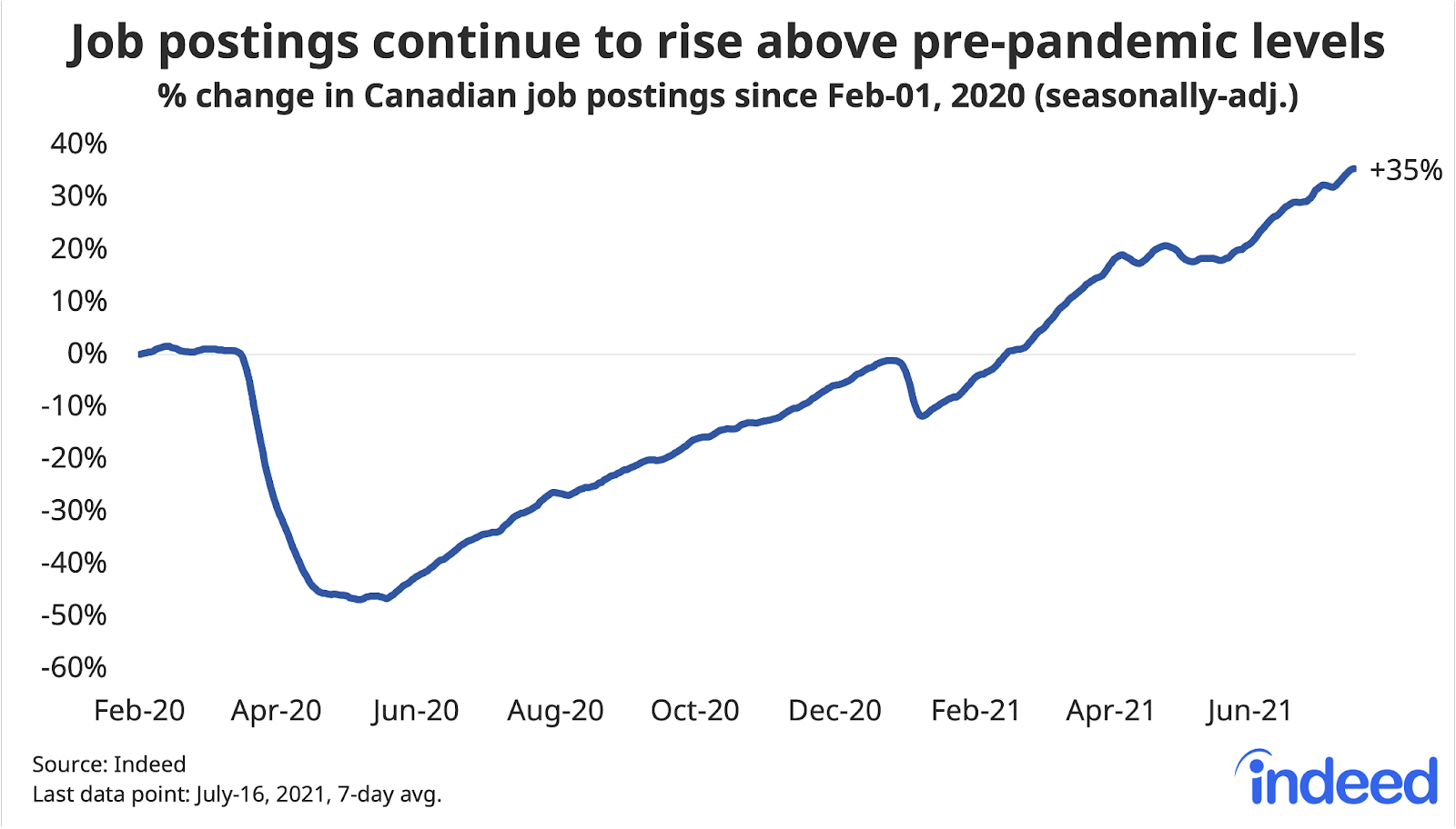 """Line graph titled """"Job postings continue to rise above pre-pandemic levels."""""""