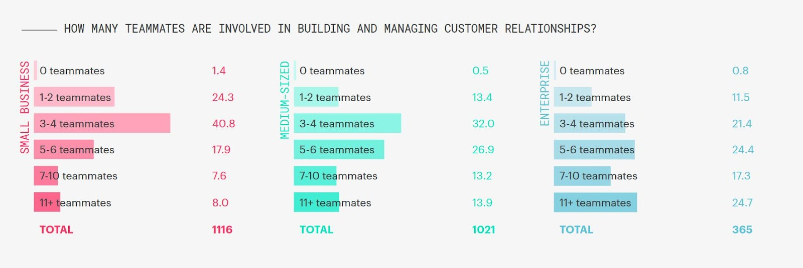 crm benchmark report findings show that multiple teammates collaborate to manage customer relationships