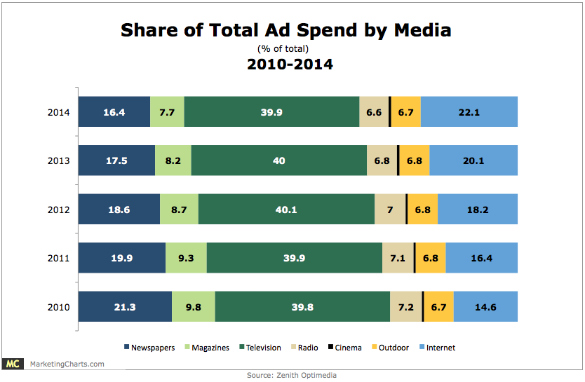 zenithoptimedia-share-of-total-ad-spend-by-media-2010-2014-mar2012.jpg