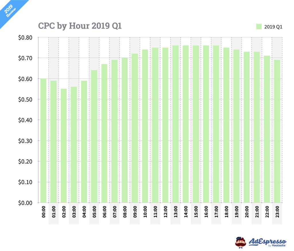Costo por clic Facebook ads horas del día 2019