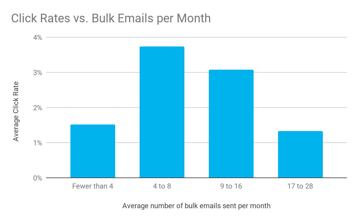 Click Rates Vs Bulk Emails