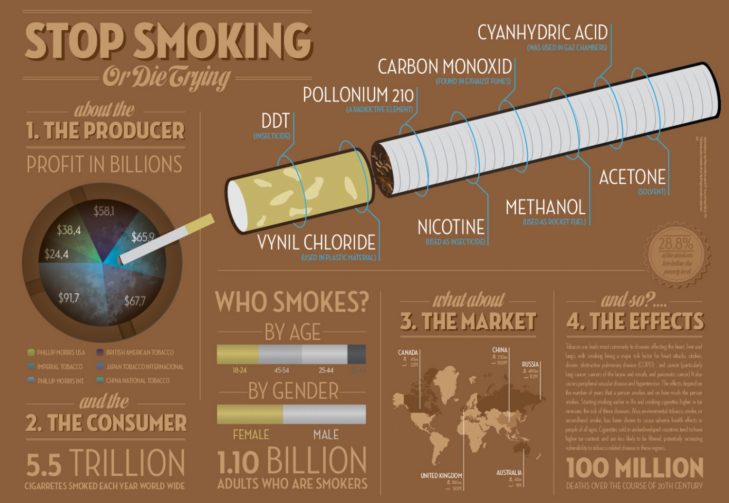 Image result for infographics about smoking