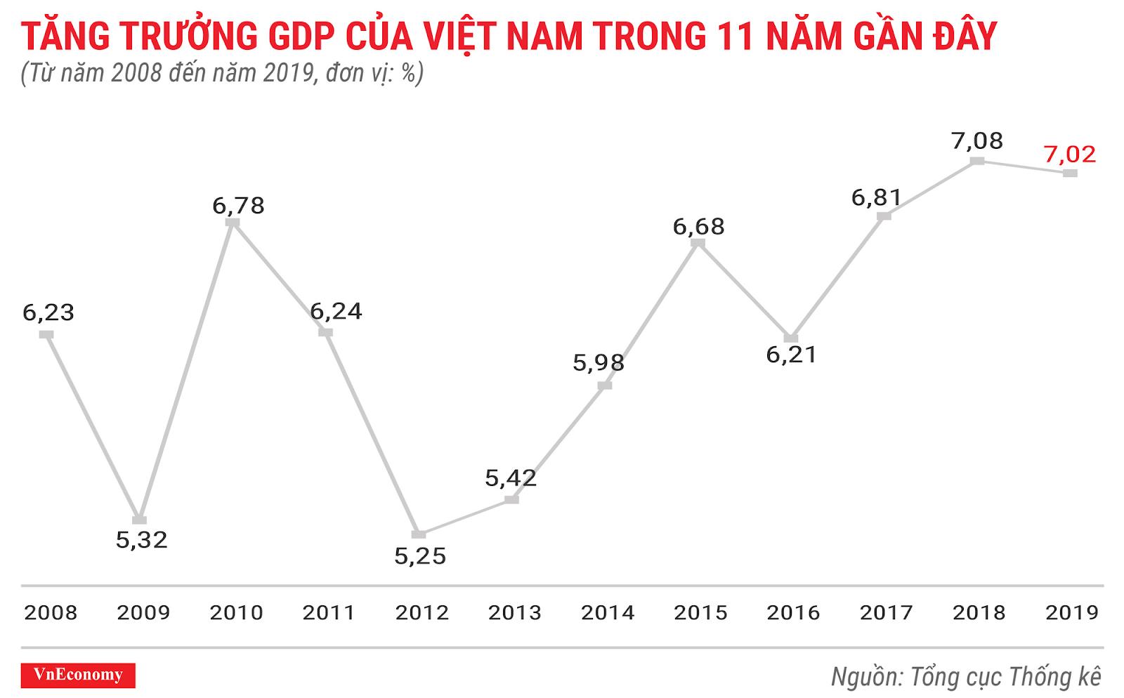 Thực trạng kinh tế Việt Nam 2019