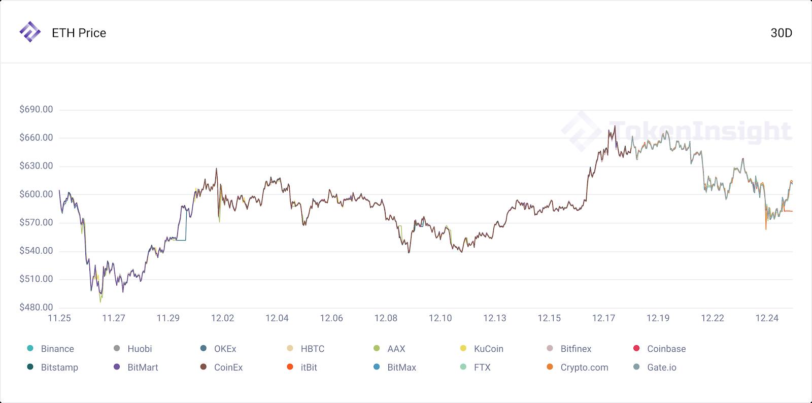 ETH Price - TokenInsight