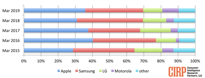 Apple narrowly triumphs over Samsung in Sales for Q1 2019, Tech chums