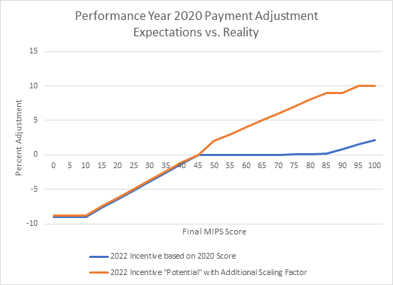 MIPS PY 2020 payment adjustments graph