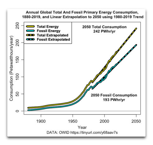 https://i0.wp.com/wattsupwiththat.com/wp-content/uploads/2021/01/annual-energy-consumption-1880-2050-1.png?resize=492%2C467&ssl=1