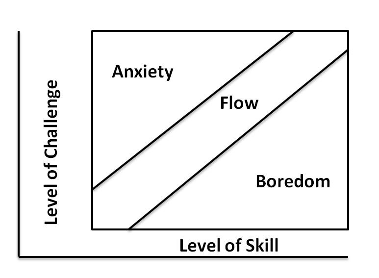 Kde je flow?