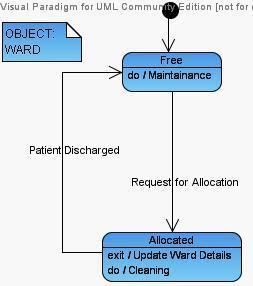 State Diagram for Ward Hospital Management UML Diagram