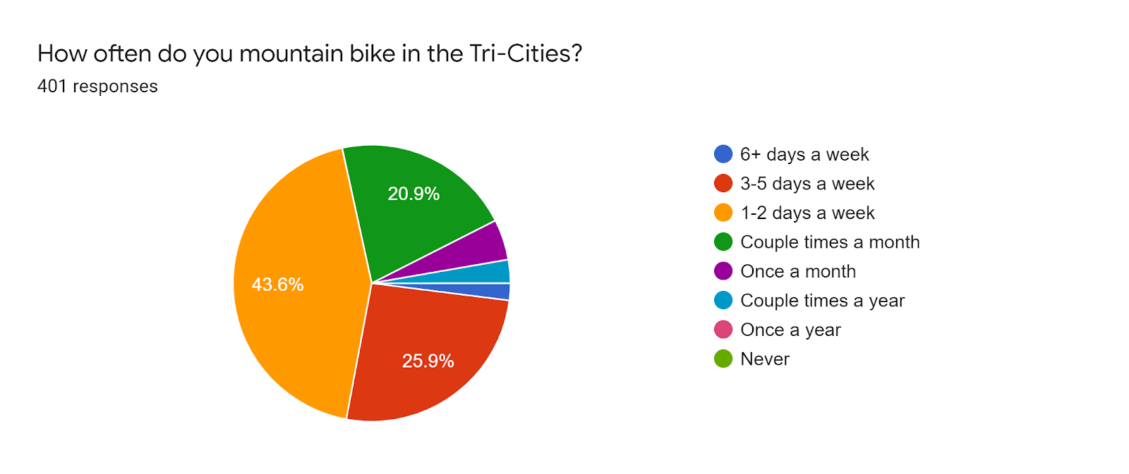 Forms response chart. Question title: How often do you mountain bike in the Tri-Cities?. Number of responses: 401 responses.