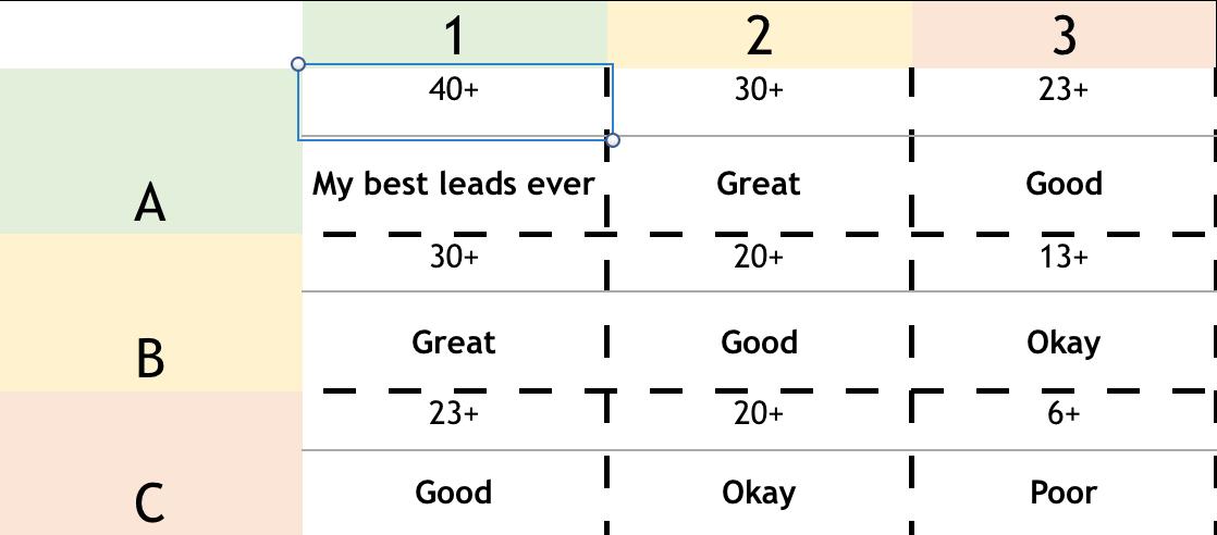 lead scoring matrix