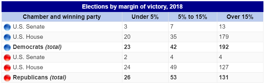 Elections by margin of victory