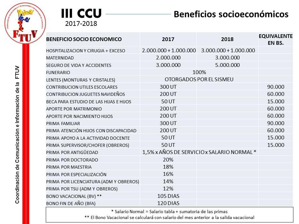 C:UsersGisela LeonPicturesTabla de beneficios socioeconómicos III CCU.jpg