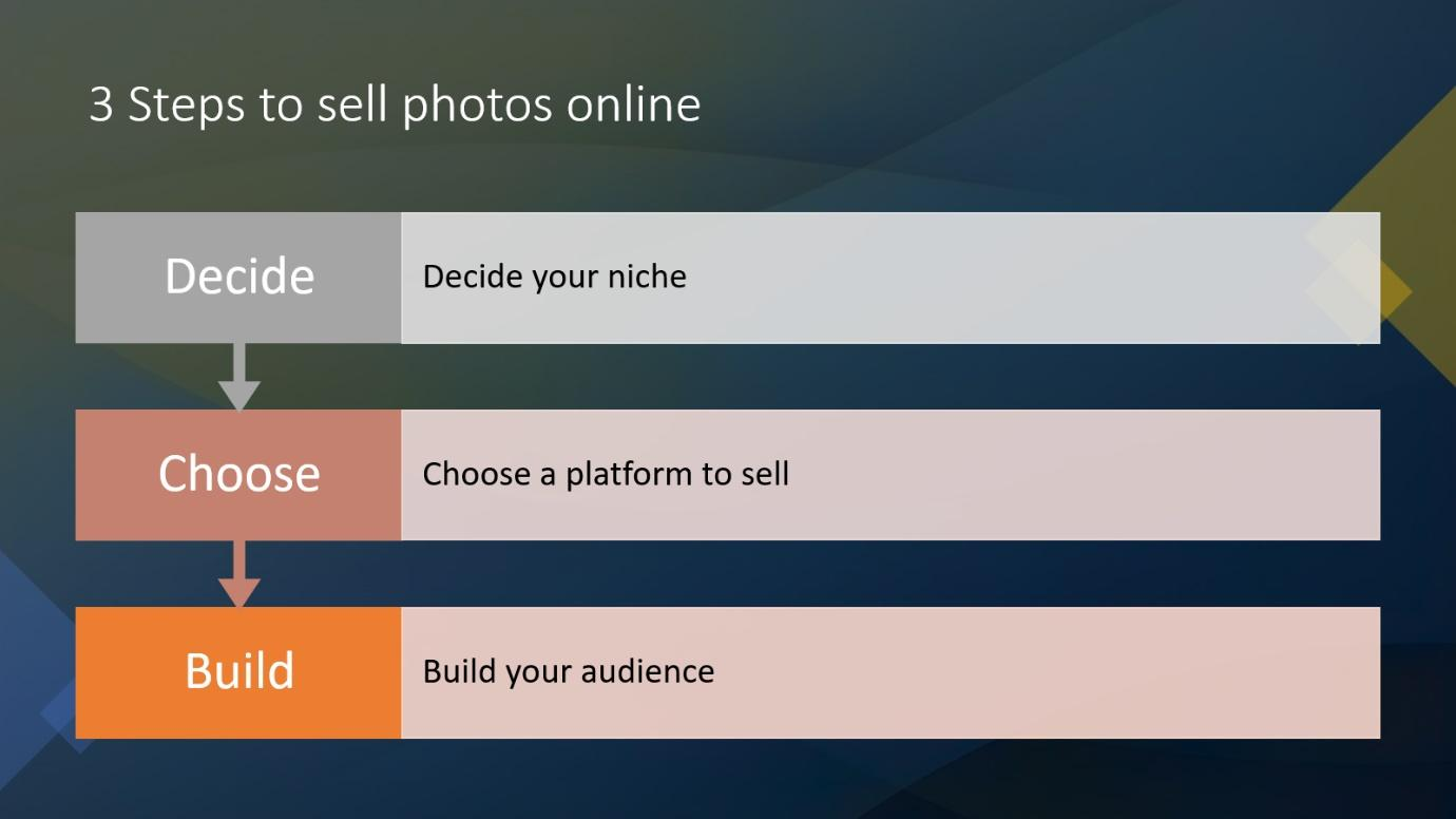 how to better sell photos online and make money