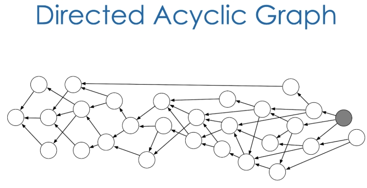 Обзор проекта Blockcloud и анализ его основных особенностей