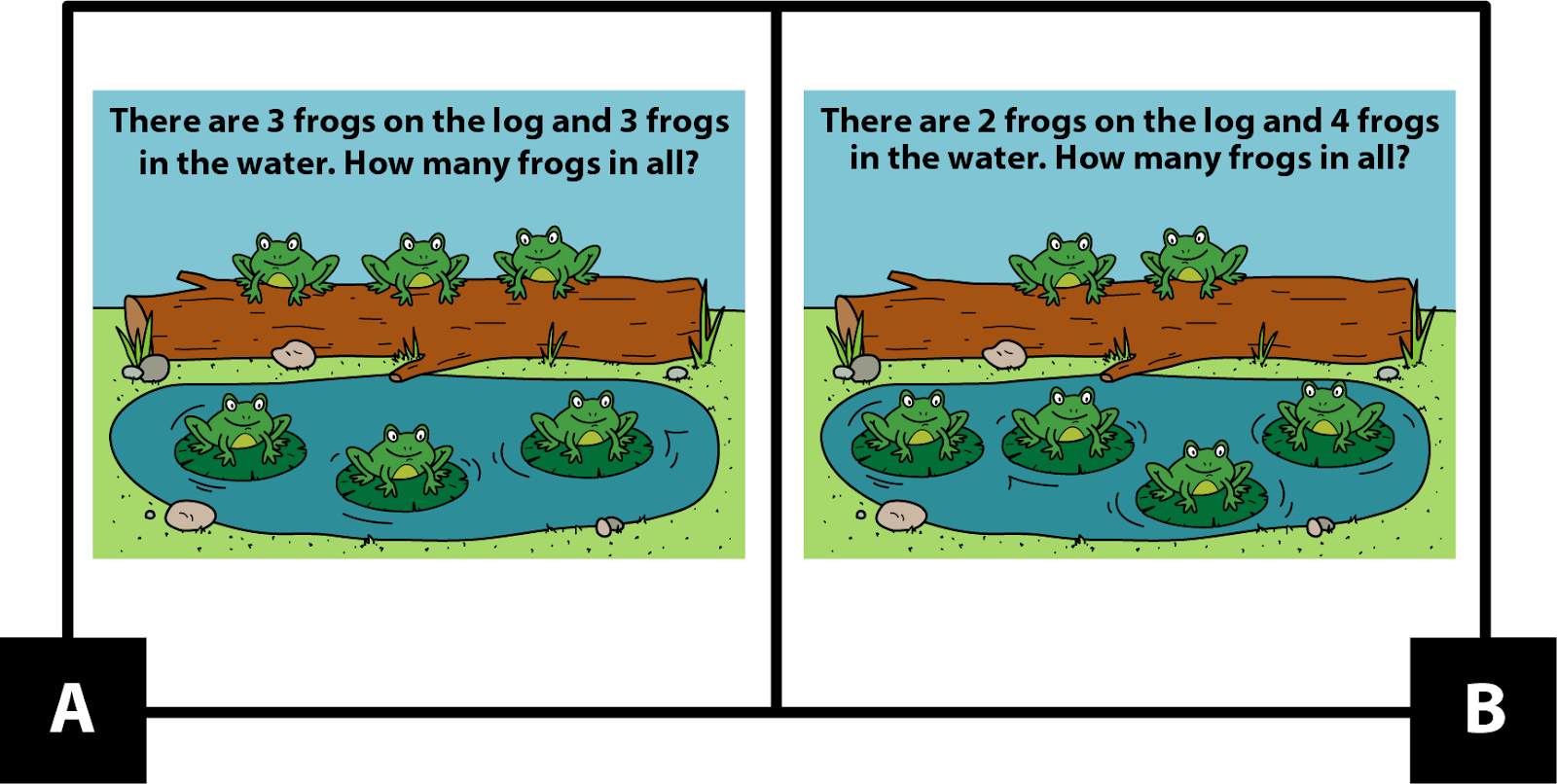 A: There are 3 frogs on the log and 3 frogs in the water. How many frogs in all? B: There are 2 frogs on the log and 4 frogs in the water. How many frogs in all?