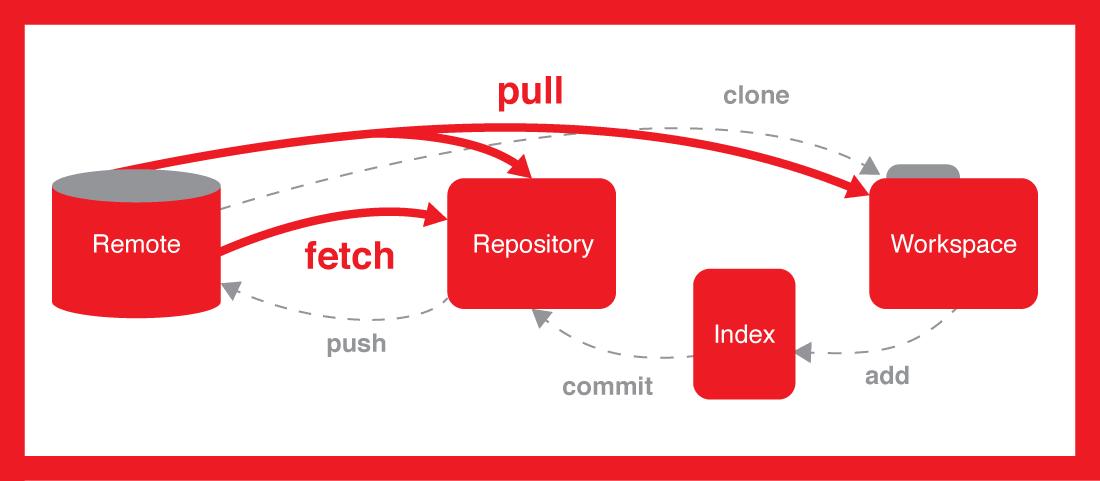 Belajar Menggunakan Git dan Daftar Cheat Sheet-nya
