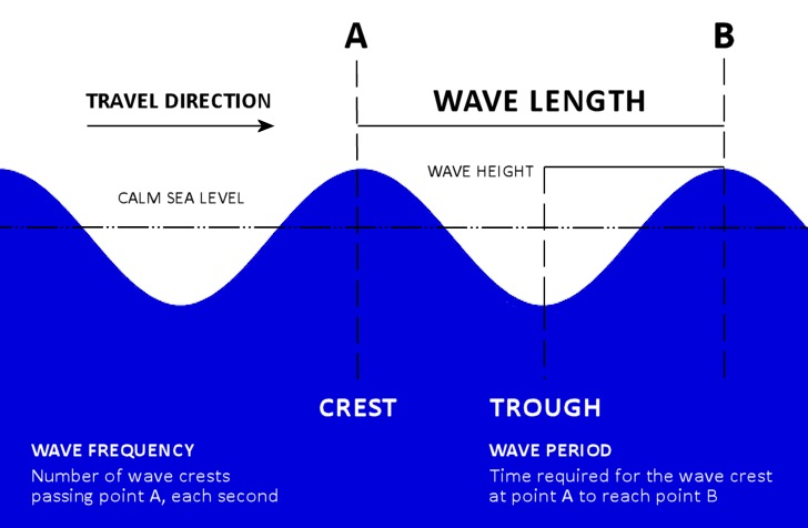 Waves: the importance of wavelength, wave period and wave frequency