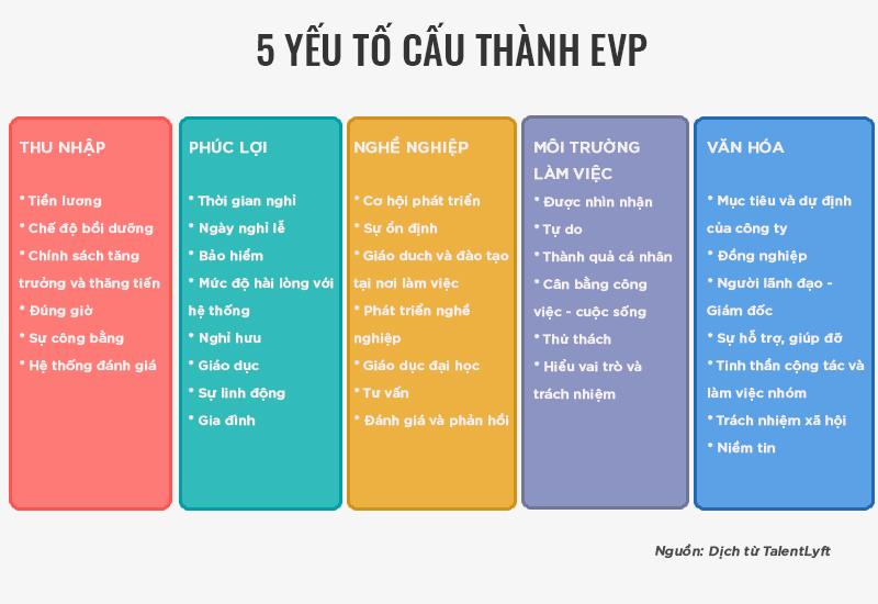 5 yếu tố cấu thành EVP