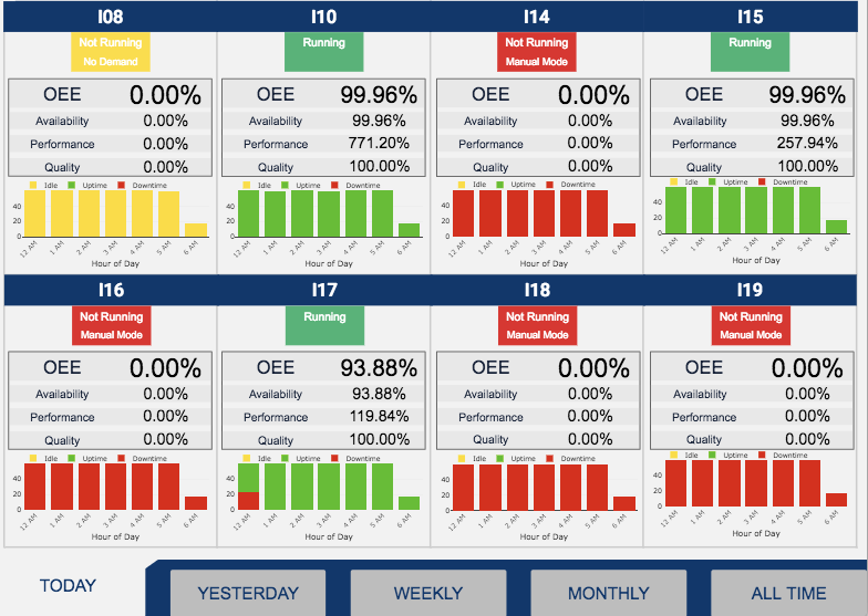 Image of an OEE dashboard showing OEE by machine for a full fleet