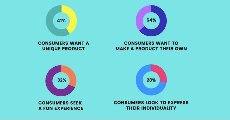 Consumer Demand Stats