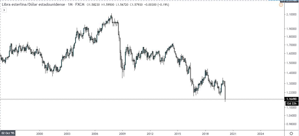 Gráfico del precio de la Libra esterlina frente al Dólar estadounidense.