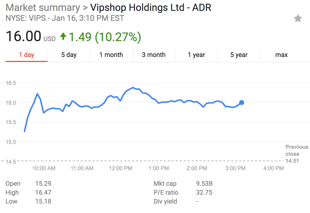 Vipshop Holdings Ltd - ADR (NYSE:VIPS) Report Equity Investment