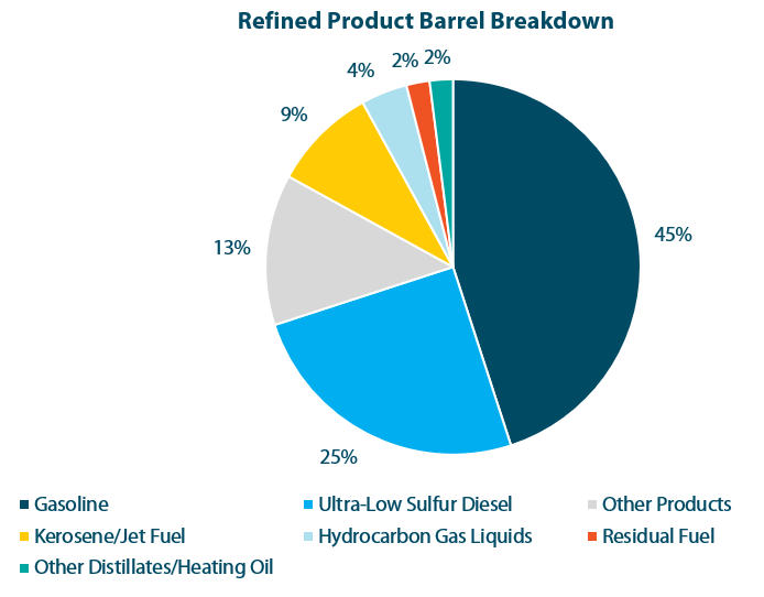 Oil and Gas Stocks: Refined Product Barrel Breakdown